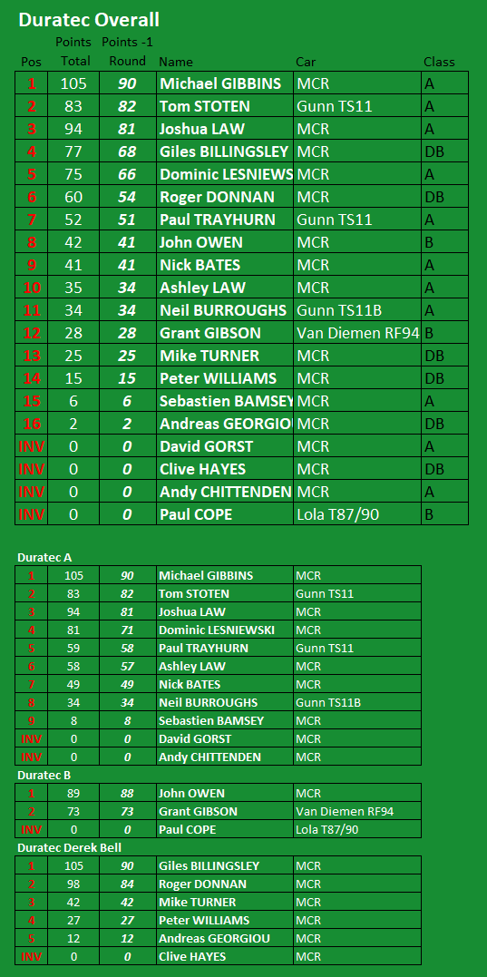 Final Duratec Championship Standings  2020