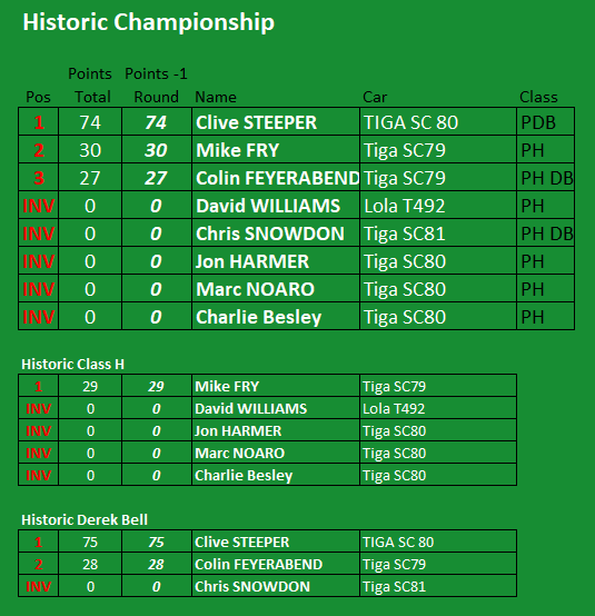 Final Historic Championship Standings 2020