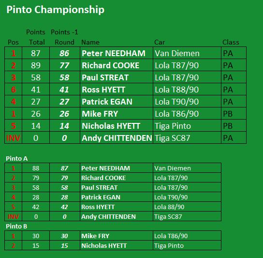 Final Pinto Championship Standings 2020