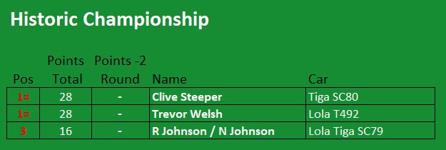 Pinto Historic Championship Standings 2021