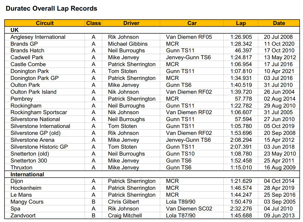 Duratec Overall Lap Records