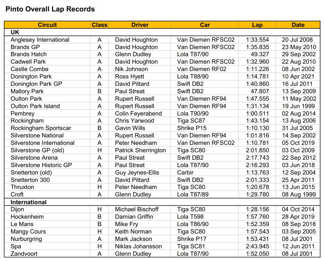 Pinto Overall Lap records