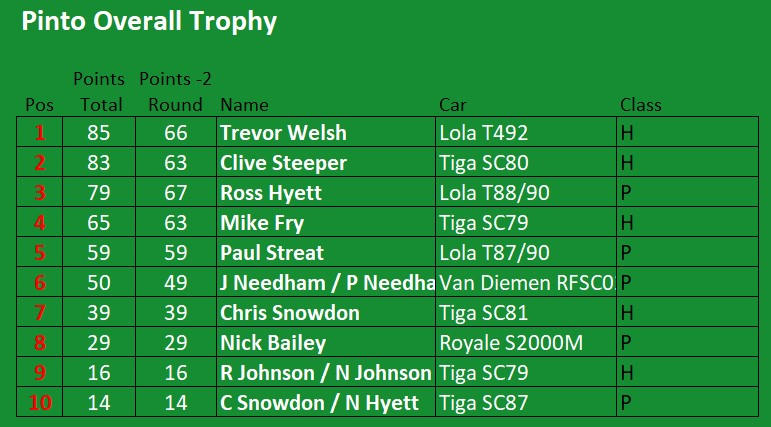 Pinto Overall Trophy Standings 2021