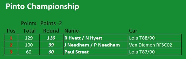 Pinto Championship Standings 2021